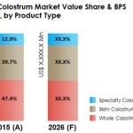 Colostrum Market to Grow at a CAGR of 3.2% Through 2026