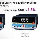 Endovenous Laser Therapy Market to Grow at a CAGR of 7.3% Through 2026