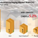 MENA Industrial Packaging Market Revenue is Expected to Reach US$ 5,053.0 Mn Over 2016 – 2024