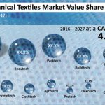 Technical Textiles Market Poised to Rake in US$ 260.3 Bn by 2027 End