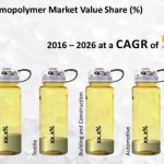 PP Homopolymer Market Will Increase At A Cagr Of 5.5% During 2016-2026