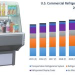 U.S. Commercial Refrigeration Equipment Market to Grow at a CAGR of 5.5% Till 2025