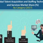 Talent Acquisition & Staffing Technology & Services Market to Grow at a CAGR of 5.9% through 2027