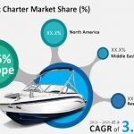 Yacht Charter Market Revenues To Reach Us$ 878 Mn By 2026