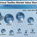 Technical Textiles Market Poised to Rake in US$ 260.3 Bn by 2027