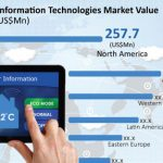 Weather Information Technologies Market to Grow at a CAGR of 5.2% through 2027